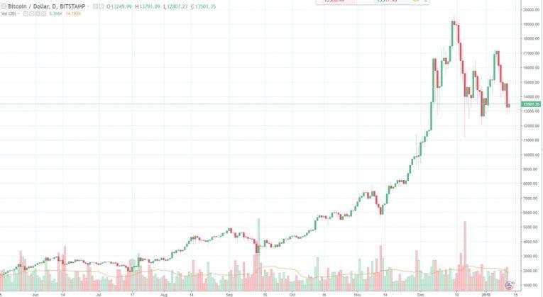 Bitcoin neden düşüyor? Bitcoin ve diğer kripto paralar düşmeye devam edecek mi?